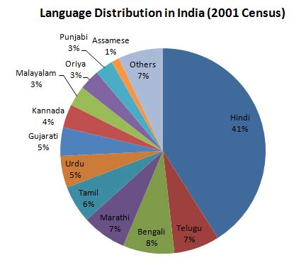 Essay on influence of english language in india